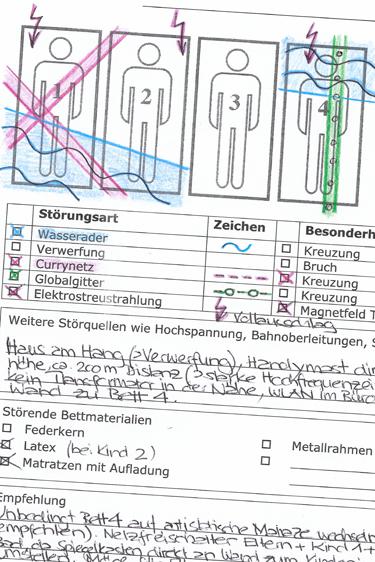 Schlafplatz Analyse /Messprotokoll